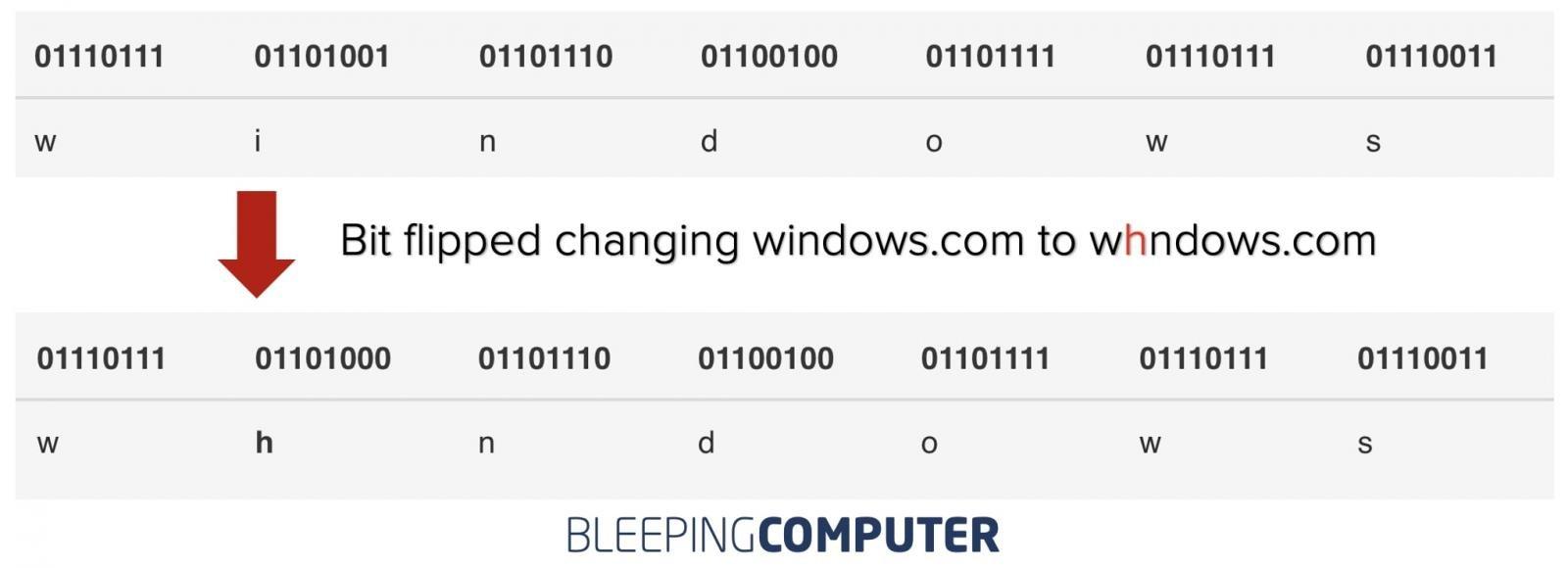 Bitsquatting y Bit flipping: cambiar un bit en el nombre del dominio para secuestrarlo